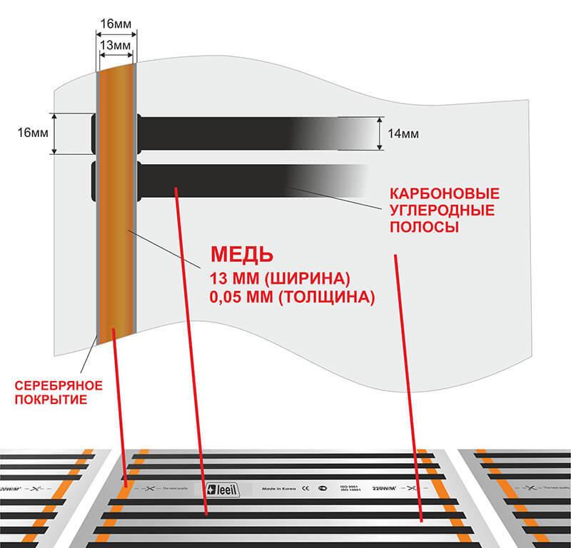 Характеристики нагревательной пленки