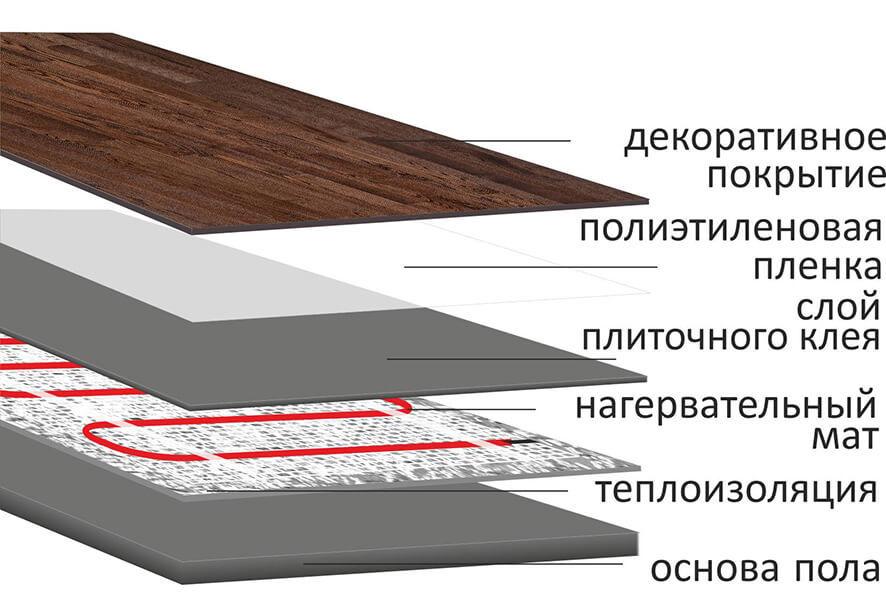 Укладка нагревательного мата в плиточный клей