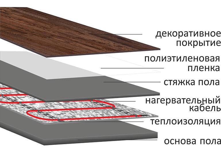 Укладка нагревательной секции в стяжку